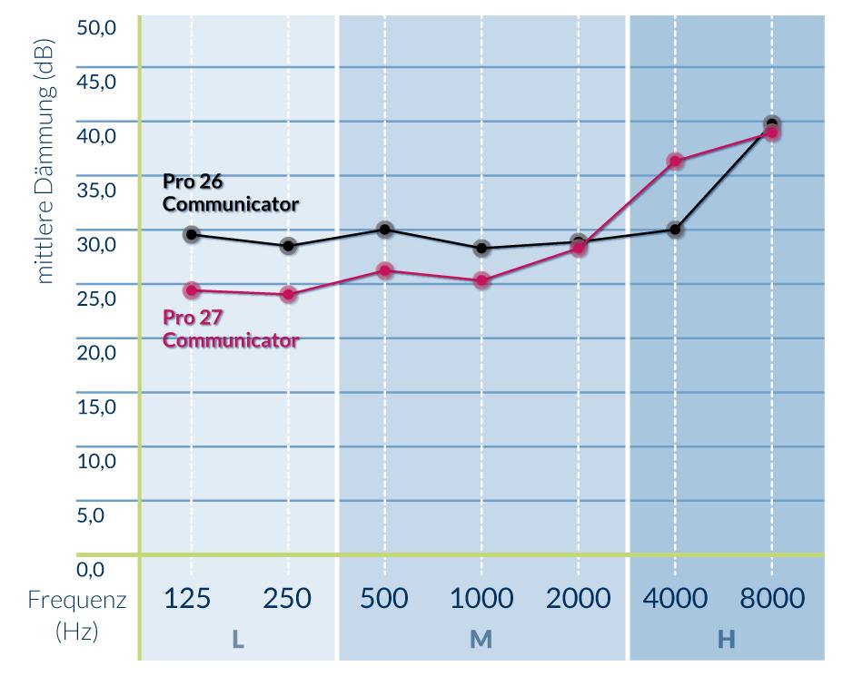 Gehörschutz ACS pro Communicator Vergleich