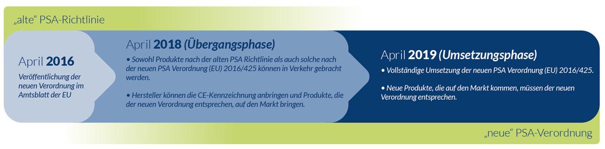 Zeitlicher Ablauf der Umsetzung - PSA-Verordnung