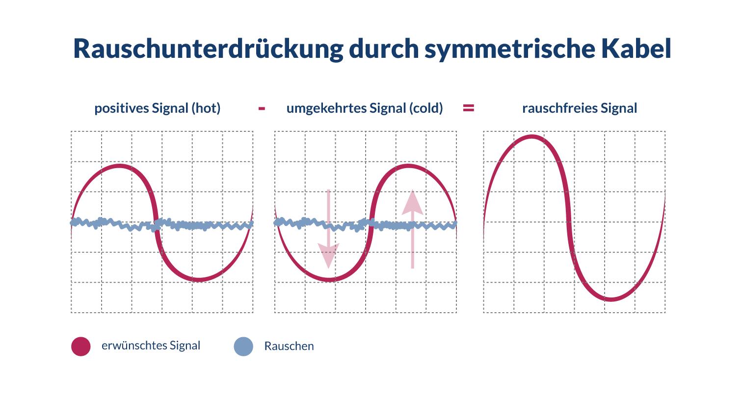 Funktionsweise eines symmetrischen Kabels