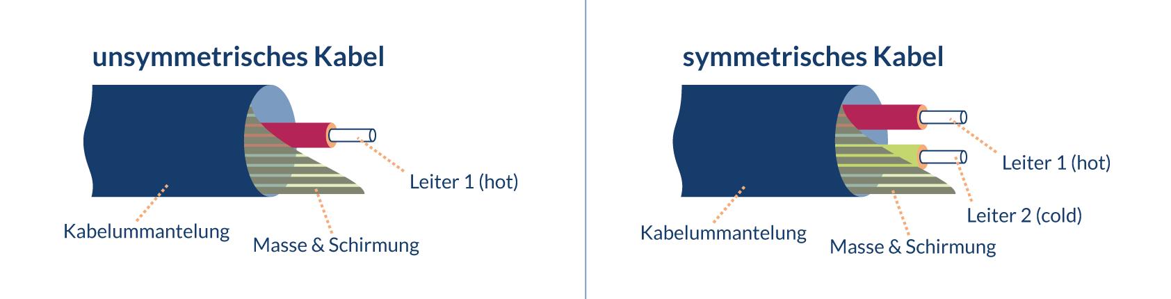 Aufbau unsymmetrischer und symmetrischer Kabel
